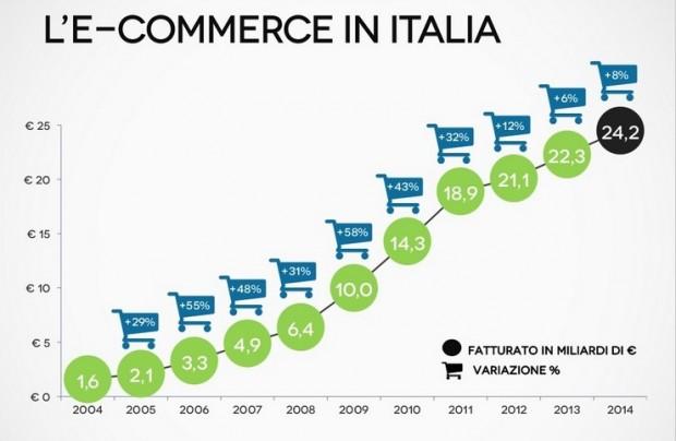 e-commerce-italia-casaleggio